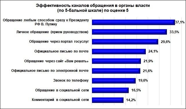 Портал «Госуслуги» популярнее у нижегородцев, чем «Вам решать» - фото 1