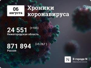 Хроники коронавируса: 6 августа, Нижний Новгород и мир