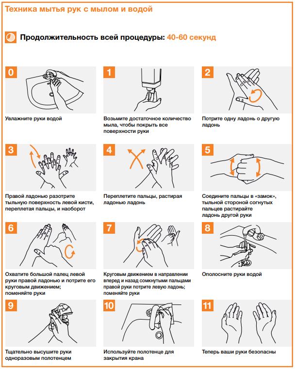 Как правильно мыть руки, чтобы не подхватить инфекцию летом - фото 2