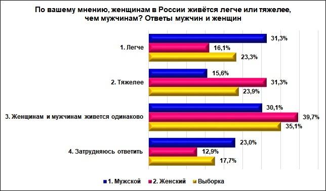 Почти треть мужчин в Нижегородской области считают жизнь женщин более легкой - фото 1